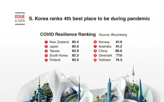 [Graphic News] S. Korea ranks 4th best place to be during pandemic