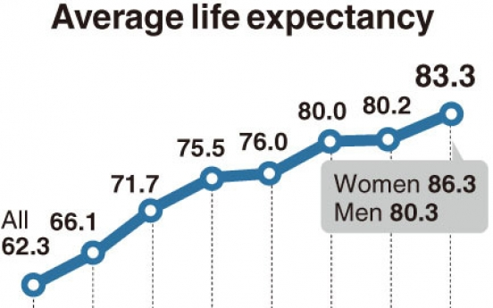 [Monitor] South Korea's average life expectancy reaches 83.3