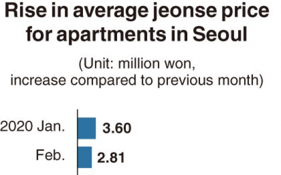 [Monitor] Lease prices for Seoul apartments soar
