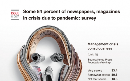 [Graphic News] Some 84 percent of newspapers, magazines in crisis due to pandemic: survey