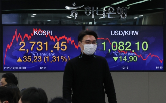 Kospi tops 2,700-point mark for the first time on foreign buying