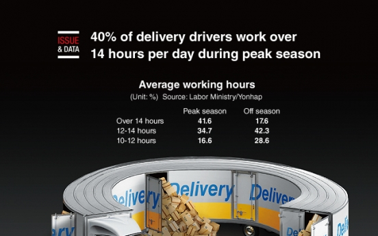 [Graphic News] 40% of delivery drivers work over 14 hours per day during peak season
