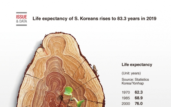 [Graphic News] Life expectancy of S. Koreans rises to 83.3 years in 2019