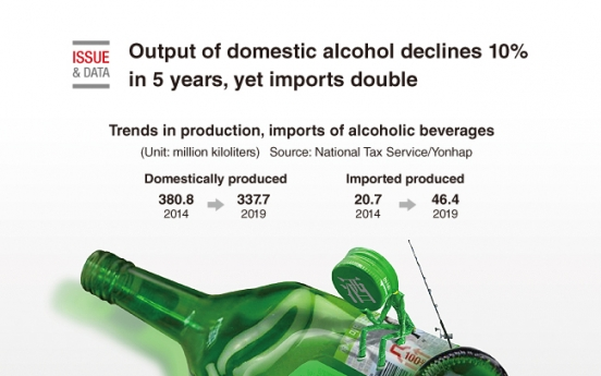 [Graphic News] Output of domestic alcohol declines 10% in 5 years, yet imports double
