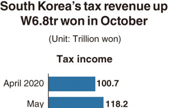 [Monitor] South Korea's tax revenue up W6.8tr won in October