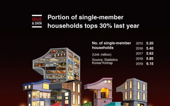 [Graphic News] Portion of single-member households tops 30% last year