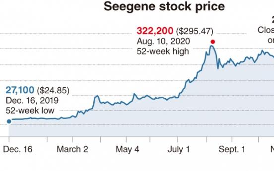 [News Focus] COVID-19 'star' Seegene posts tenfold jump in revenue