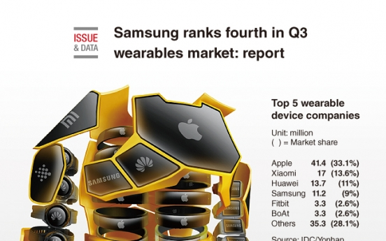 [Graphic News] Samsung ranks fourth in Q3 wearables market: report