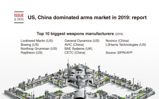[Graphic News] US, China dominated arms market in 2019: report