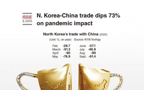 [Graphic News] N. Korea-China trade dips 73% on pandemic impact
