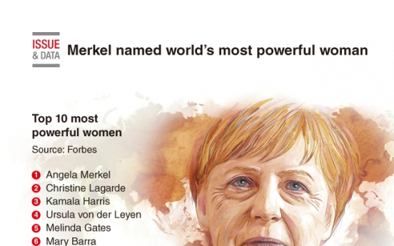 [Graphic News] Merkel named world's most powerful woman