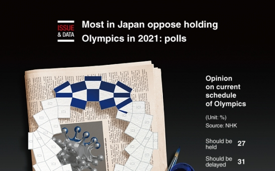 [Graphic News] Most in Japan oppose holding Olympics in 2021: polls
