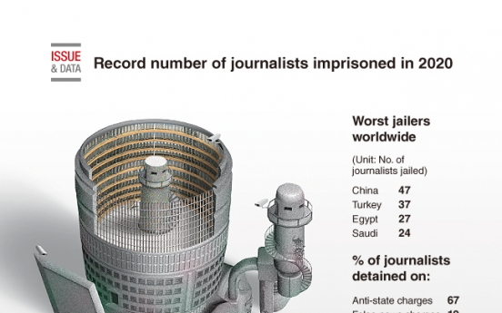 [Graphic News] Record number of journalists imprisoned in 2020