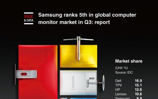 [Graphic News] Samsung ranks 5th in global computer monitor market in Q3: report