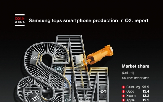 [Graphic News] Samsung tops smartphone production in Q3: report