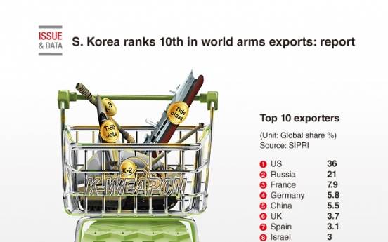 [Graphic News] S. Korea ranks 10th in world arms exports: report