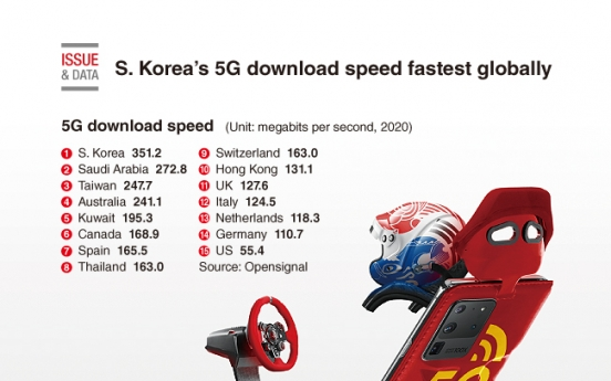 [Graphic News] S. Korea's 5G download speed fastest globally