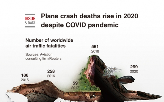 [Graphic News] Plane crash deaths rise in 2020 despite COVID pandemic