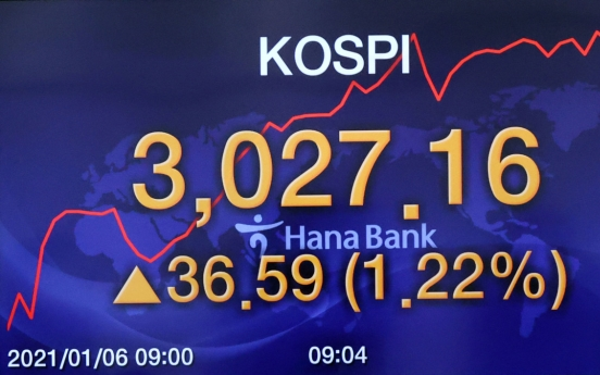 Kospi touches 3,000 points with retail investors' buying binge