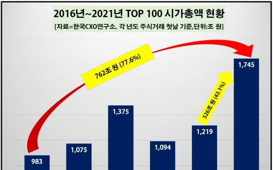 Market cap of S. Korea's top 100 firms climbs near 80% in 5 years