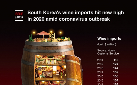 [Graphic News] S. Korea's wine imports hit new high in 2020 amid coronavirus outbreak