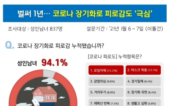 94% of Koreans feel 'tired' amid pandemic