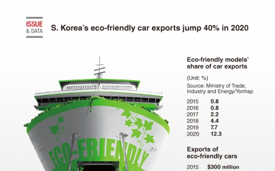 [Graphic News] South Korea's eco-friendly car exports jump 40% in 2020