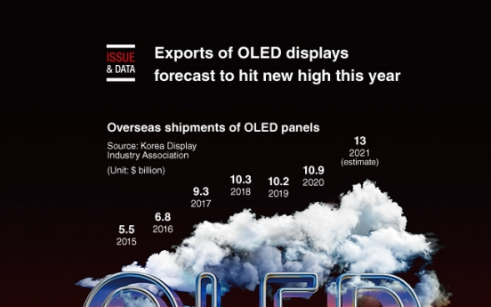 [Graphic News] Exports of OLED displays forecast to hit new high this year