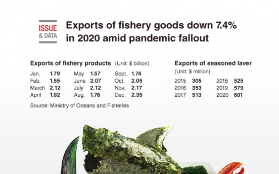 [Graphic News] Exports of fishery goods down 7.4% in 2020 amid pandemic fallout