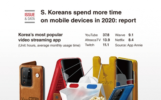 [Graphic News] S. Koreans spend more time on mobile devices in 2020: report