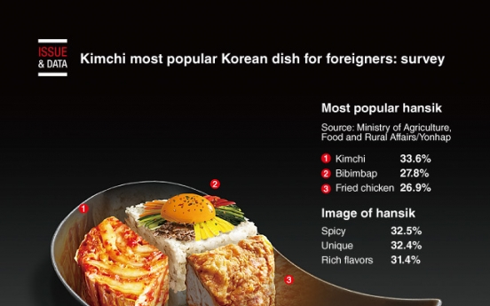 [Graphic News] Kimchi most popular Korean dish for foreigners: survey
