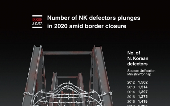 [Graphic News] Number of NK defectors plunges in 2020 amid border closure