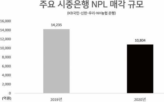 [인더머니]은행들 NPL 충당금 더 쌓는다…정책지원으로 위험 잠재