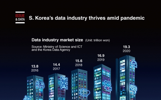 [Graphic News] S. Korea's data industry thrives amid pandemic