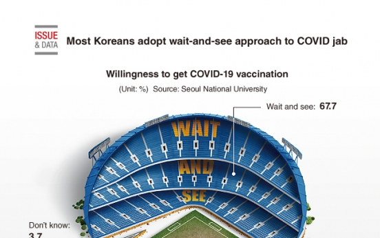 [Graphic News] Most Koreans adopt wait-and-see approach to COVID jab