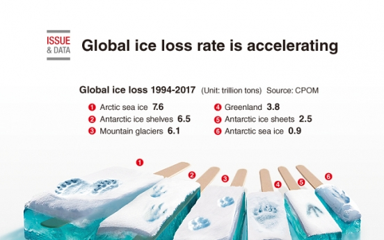 [Graphic News] Global ice loss rate is accelerating: study