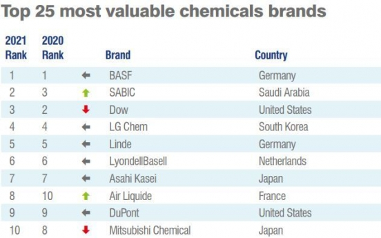 LG Chem brand value grows amid pandemic