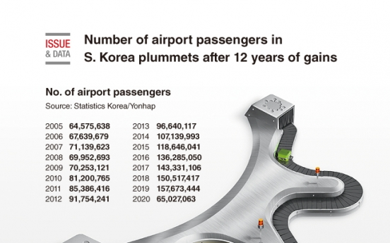 [Graphic News] Number of airport passengers in S. Korea plummets after 12 years of gains