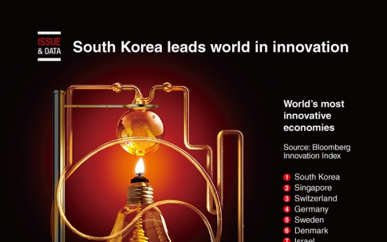 [Graphic News] South Korea leads world in innovation