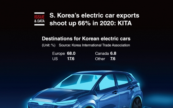 [Graphic News] S. Korea's electric car exports shoot up 66% in 2020: KITA