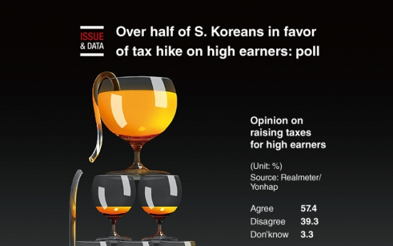 [Graphic News] Over half of S. Koreans in favor of tax hike on high earners: poll
