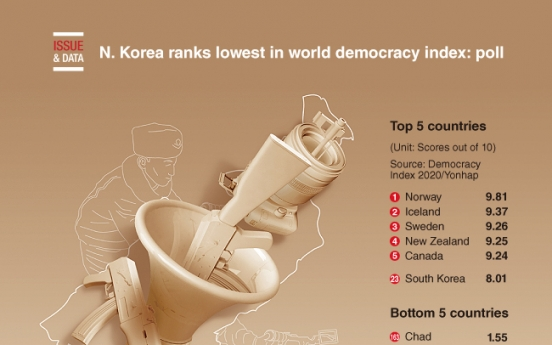 [Graphic News] N. Korea ranks lowest in world democracy index: poll