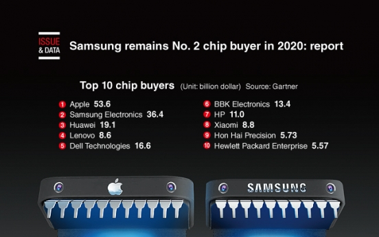 [Graphic News] Samsung remains No. 2 chip buyer in 2020: report