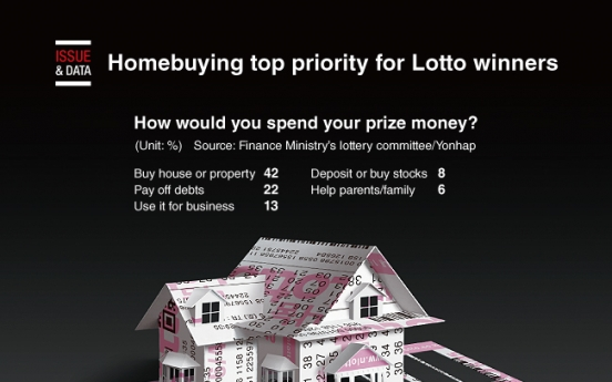 [Graphic News] Homebuying top priority for Lotto winners