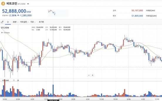 Like hot tech shares, Bitcoin falls as US bond yields rise