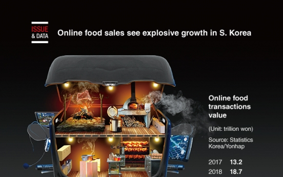 [Graphic News] Online food sales see explosive growth in S. Korea