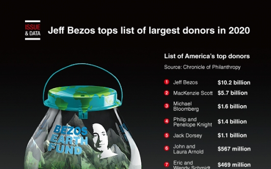 [Graphic News] Jeff Bezos tops list of largest donors in 2020