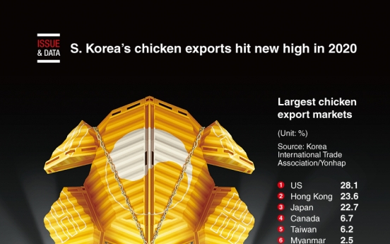 [Graphic News] S. Korea's chicken exports hit new high in 2020