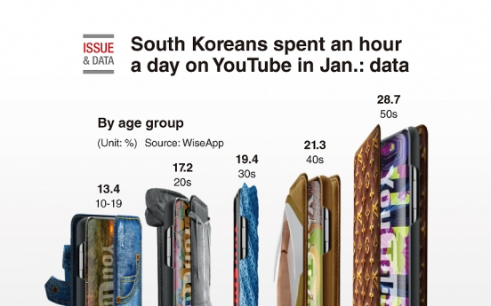 [Graphic News] South Koreans spent an hour a day on YouTube in Jan.: data