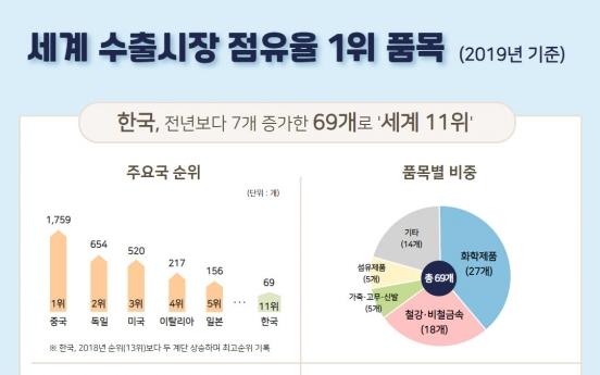 세계 점유율 1위 품목, 한국 69개로'11위'에…역대 최고